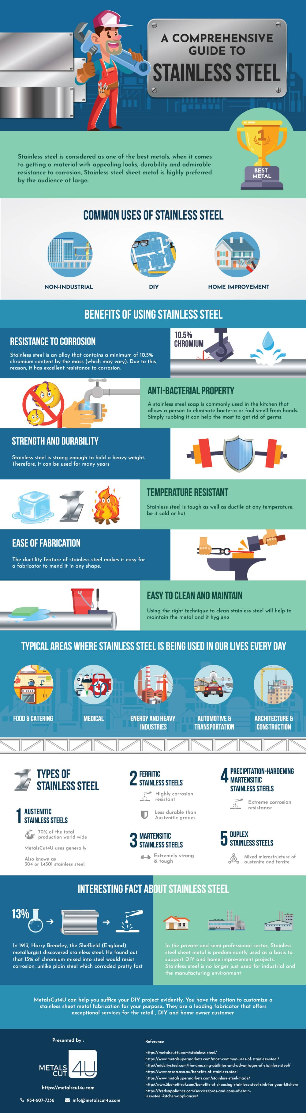Stainless Steel Infographic