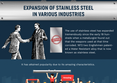 Infographic: Expansion of Stainless Steel in Various Industries